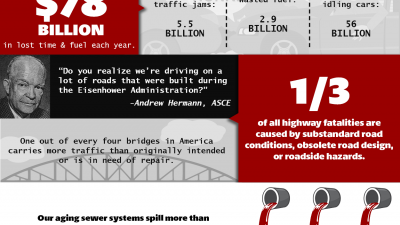 [INFOGRAPHIC] National Infrastructure Week 2014