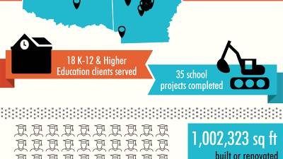 INFOGRAPHIC Projects Completed in Time for the 2015 School Year