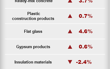 [TABLE] 2015 Construction Material Cost Trends